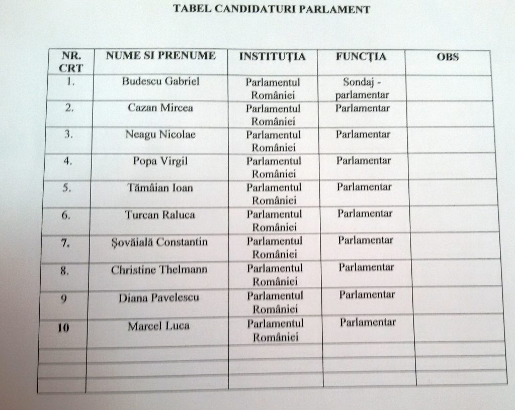 pnl sondaj parlamentare