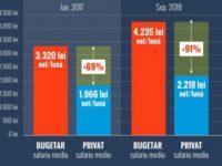 Bugetarii încasează salarii aproape duble față de angajații din privat