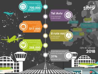 Peste 700 de mii de pasageri a înregistrat Aeroportul Internaţional Sibiu anul trecut