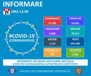 198 de cazuri noi de coronavirus în România. Niciunul la Sibiu