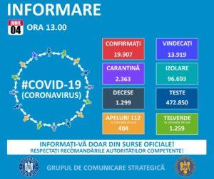 Vești bune în Sibiu despre coronavirus: Niciun caz nou de ieri. În țară, cazurile noi sunt peste media ultimei săptămâni